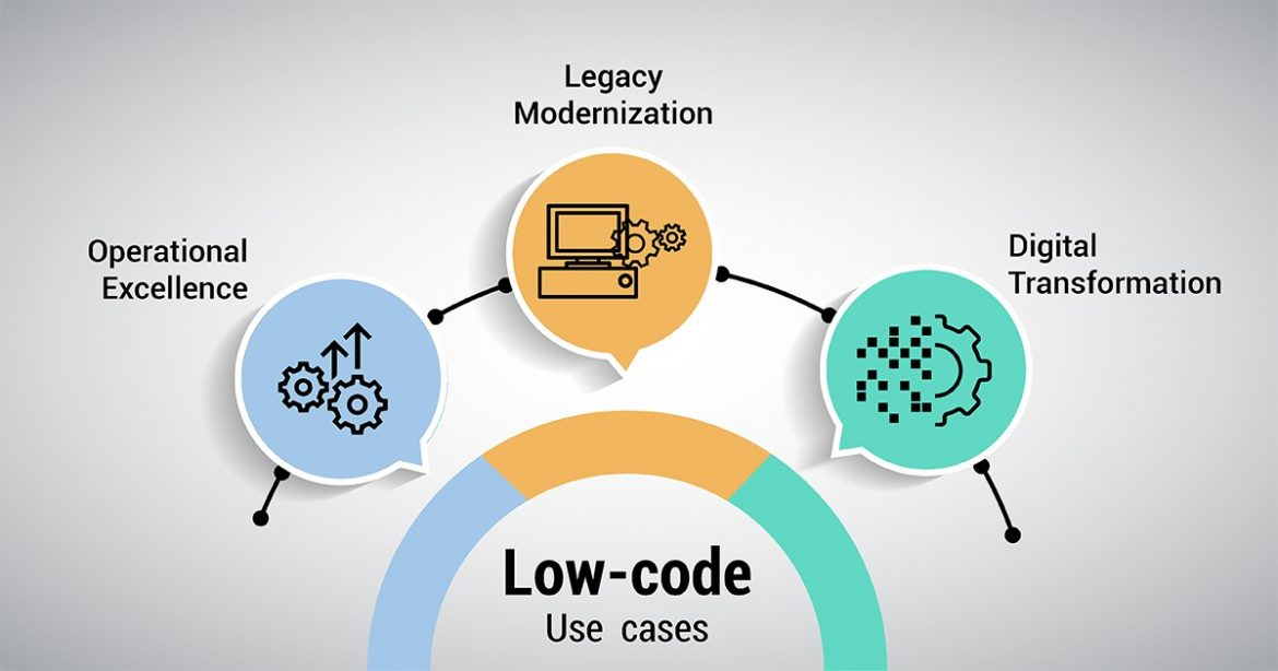Problem Solved By Low-Code App Development Solution